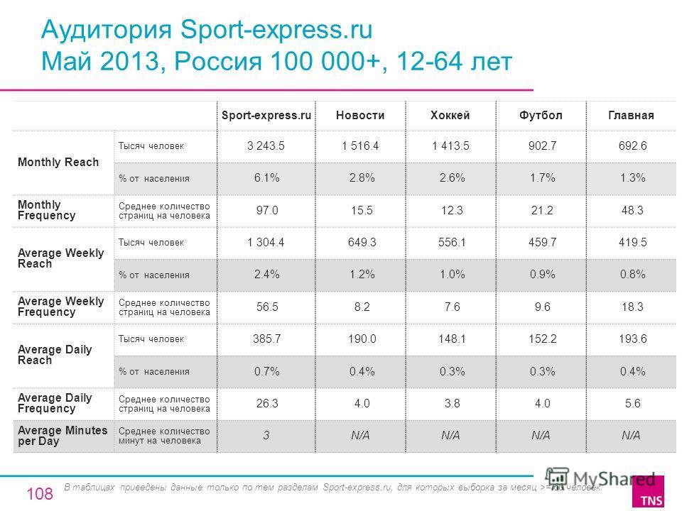 Аудитория Sport-express.ru Май 2013, Россия 100 000+, 12-64 лет Sport-express.ruНовостиХоккейФутболГлавная Monthly Reach Тысяч человек 3 243.51 516.41 413.5 902.7 692.6 % от населения 6.1% 2.8% 2.6% 1.7% 1.3% Monthly Frequency Среднее количество стра