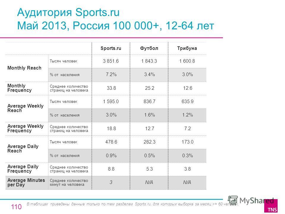 Аудитория Sports.ru Май 2013, Россия 100 000+, 12-64 лет Sports.ruФутболТрибуна Monthly Reach Тысяч человек 3 851.61 843.31 600.8 % от населения 7.2% 3.4% 3.0% Monthly Frequency Среднее количество страниц на человека 33.8 25.2 12.6 Average Weekly Rea