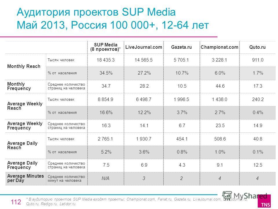 Аудитория проектов SUP Media Май 2013, Россия 100 000+, 12-64 лет SUP Media (8 проектов)* LiveJournal.comGazeta.ruChampionat.comQuto.ru Monthly Reach Тысяч человек 18 435.314 565.55 705.13 228.1 911.0 % от населения 34.5% 27.2% 10.7% 6.0% 1.7% Monthl