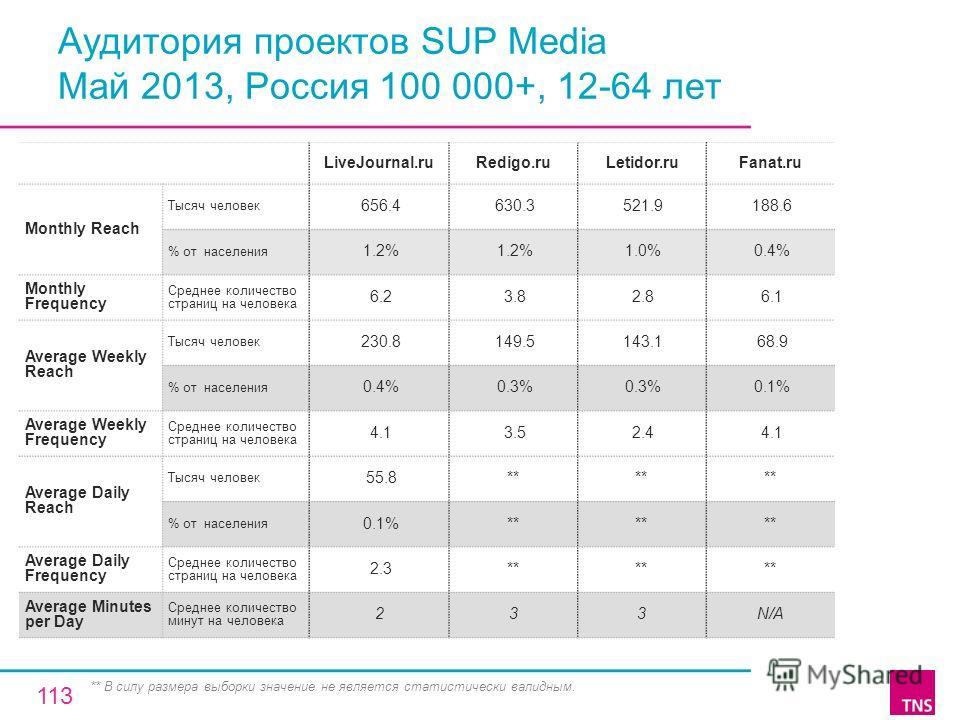 Аудитория проектов SUP Media Май 2013, Россия 100 000+, 12-64 лет LiveJournal.ruRedigo.ruLetidor.ruFanat.ru Monthly Reach Тысяч человек 656.4 630.3 521.9 188.6 % от населения 1.2% 1.0% 0.4% Monthly Frequency Среднее количество страниц на человека 6.2