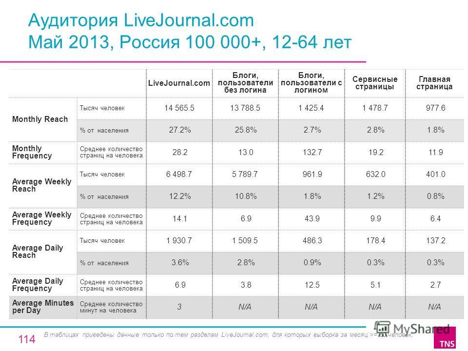 Аудитория LiveJournal.com Май 2013, Россия 100 000+, 12-64 лет LiveJournal.com Блоги, пользователи без логина Блоги, пользователи с логином Сервисные страницы Главная страница Monthly Reach Тысяч человек 14 565.513 788.51 425.41 478.7 977.6 % от насе