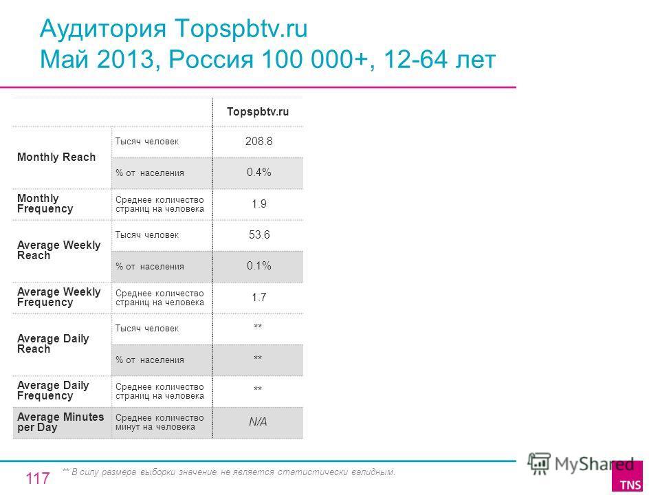 Аудитория Topspbtv.ru Май 2013, Россия 100 000+, 12-64 лет Topspbtv.ru Monthly Reach Тысяч человек 208.8 % от населения 0.4% Monthly Frequency Среднее количество страниц на человека 1.9 Average Weekly Reach Тысяч человек 53.6 % от населения 0.1% Aver