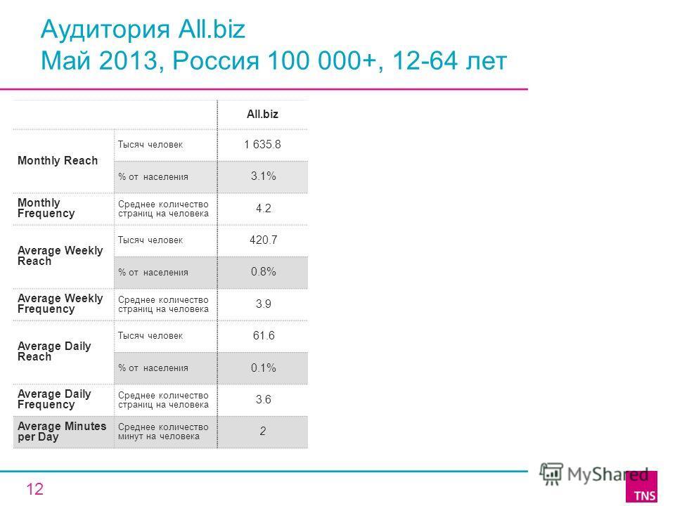 Аудитория All.biz Май 2013, Россия 100 000+, 12-64 лет All.biz Monthly Reach Тысяч человек 1 635.8 % от населения 3.1% Monthly Frequency Среднее количество страниц на человека 4.2 Average Weekly Reach Тысяч человек 420.7 % от населения 0.8% Average W
