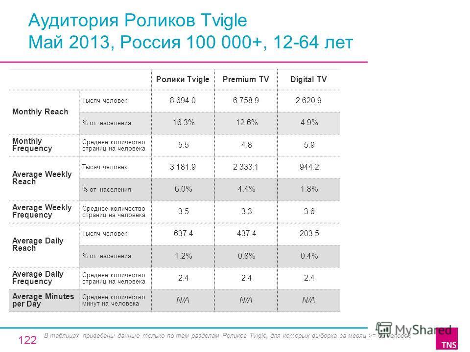 Аудитория Роликов Tvigle Май 2013, Россия 100 000+, 12-64 лет Ролики TviglePremium TVDigital TV Monthly Reach Тысяч человек 8 694.06 758.92 620.9 % от населения 16.3% 12.6% 4.9% Monthly Frequency Среднее количество страниц на человека 5.5 4.8 5.9 Ave