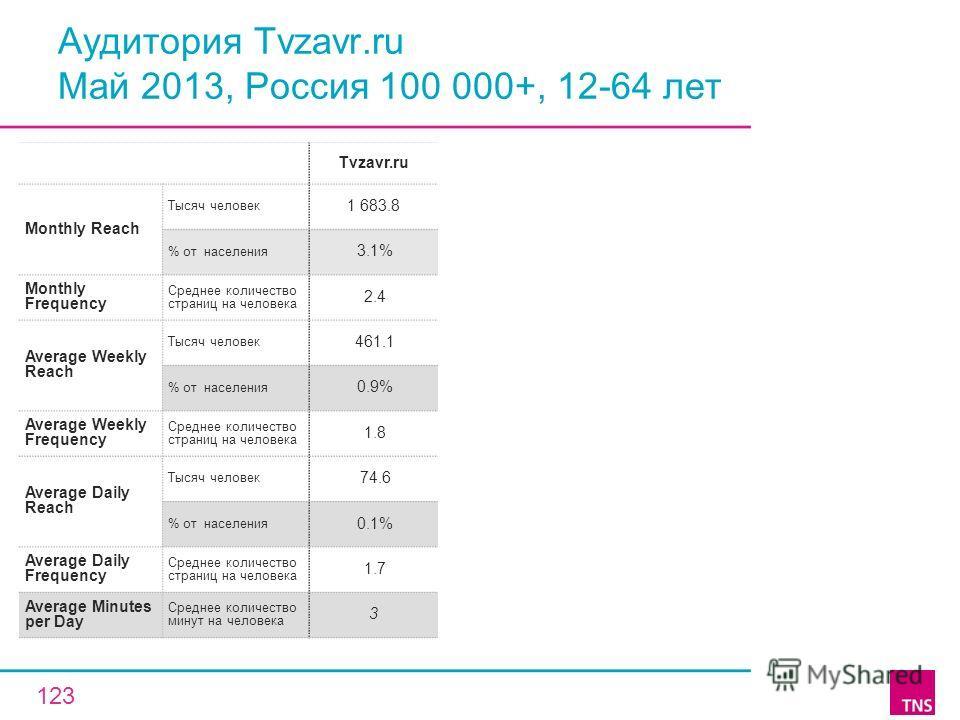 Аудитория Tvzavr.ru Май 2013, Россия 100 000+, 12-64 лет Tvzavr.ru Monthly Reach Тысяч человек 1 683.8 % от населения 3.1% Monthly Frequency Среднее количество страниц на человека 2.4 Average Weekly Reach Тысяч человек 461.1 % от населения 0.9% Avera