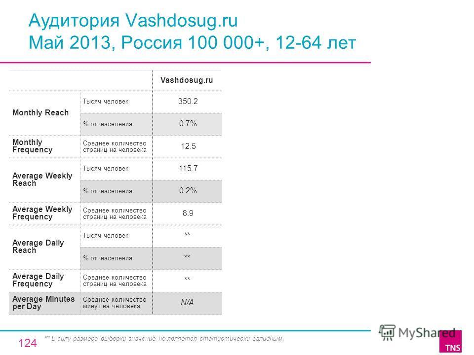 Аудитория Vashdosug.ru Май 2013, Россия 100 000+, 12-64 лет Vashdosug.ru Monthly Reach Тысяч человек 350.2 % от населения 0.7% Monthly Frequency Среднее количество страниц на человека 12.5 Average Weekly Reach Тысяч человек 115.7 % от населения 0.2%