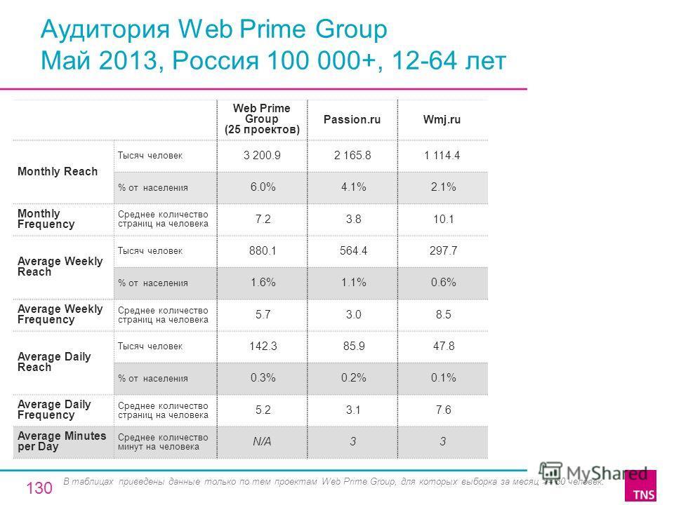 Аудитория Web Prime Group Май 2013, Россия 100 000+, 12-64 лет Web Prime Group (25 проектов) Passion.ruWmj.ru Monthly Reach Тысяч человек 3 200.92 165.81 114.4 % от населения 6.0% 4.1% 2.1% Monthly Frequency Среднее количество страниц на человека 7.2