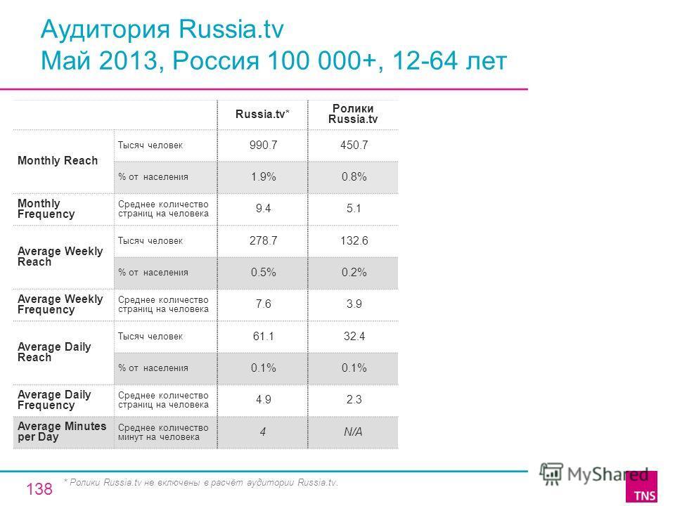 Аудитория Russia.tv Май 2013, Россия 100 000+, 12-64 лет Russia.tv* Ролики Russia.tv Monthly Reach Тысяч человек 990.7 450.7 % от населения 1.9% 0.8% Monthly Frequency Среднее количество страниц на человека 9.4 5.1 Average Weekly Reach Тысяч человек