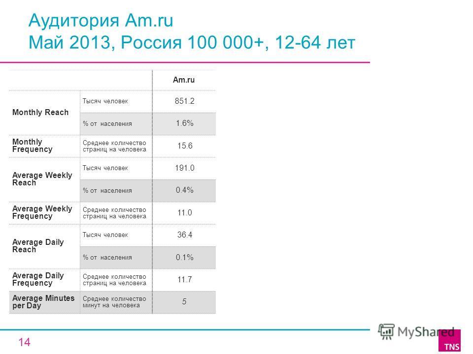 Аудитория Am.ru Май 2013, Россия 100 000+, 12-64 лет Am.ru Monthly Reach Тысяч человек 851.2 % от населения 1.6% Monthly Frequency Среднее количество страниц на человека 15.6 Average Weekly Reach Тысяч человек 191.0 % от населения 0.4% Average Weekly