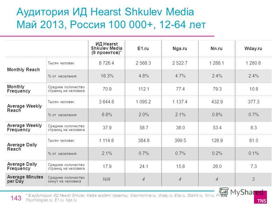 Аудитория ИД Hearst Shkulev Media Май 2013, Россия 100 000+, 12-64 лет ИД Hearst Shkulev Media (9 проектов)* E1.ruNgs.ruNn.ruWday.ru Monthly Reach Тысяч человек 8 726.42 568.32 522.71 288.11 280.8 % от населения 16.3% 4.8% 4.7% 2.4% Monthly Frequency