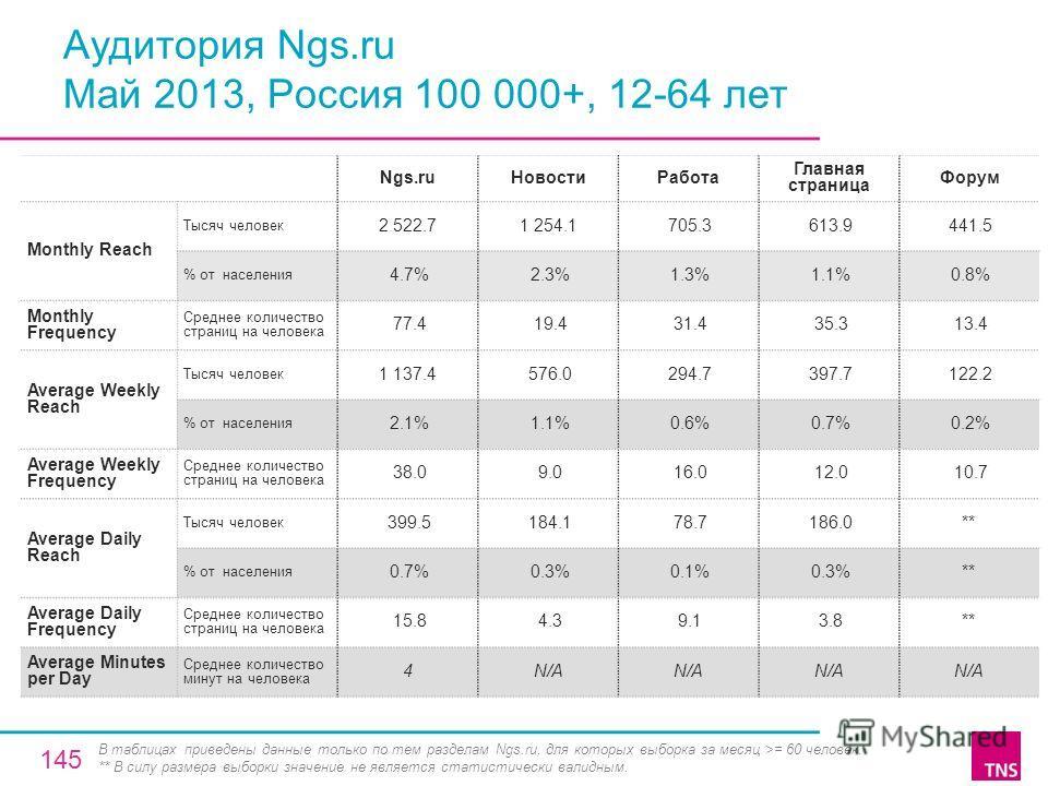 Аудитория Ngs.ru Май 2013, Россия 100 000+, 12-64 лет Ngs.ruНовостиРабота Главная страница Форум Monthly Reach Тысяч человек 2 522.71 254.1 705.3 613.9 441.5 % от населения 4.7% 2.3% 1.3% 1.1% 0.8% Monthly Frequency Среднее количество страниц на чело