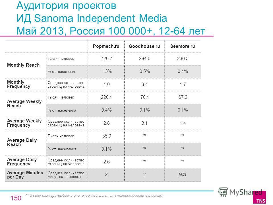 Аудитория проектов ИД Sanoma Independent Media Май 2013, Россия 100 000+, 12-64 лет Popmech.ruGoodhouse.ruSeemore.ru Monthly Reach Тысяч человек 720.7 284.0 236.5 % от населения 1.3% 0.5% 0.4% Monthly Frequency Среднее количество страниц на человека