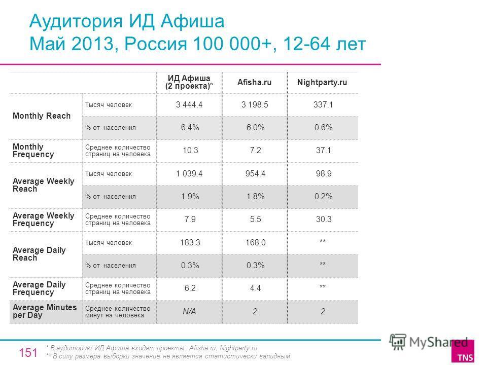 Аудитория ИД Афиша Май 2013, Россия 100 000+, 12-64 лет ИД Афиша (2 проекта)* Afisha.ruNightparty.ru Monthly Reach Тысяч человек 3 444.43 198.5 337.1 % от населения 6.4% 6.0% 0.6% Monthly Frequency Среднее количество страниц на человека 10.3 7.2 37.1