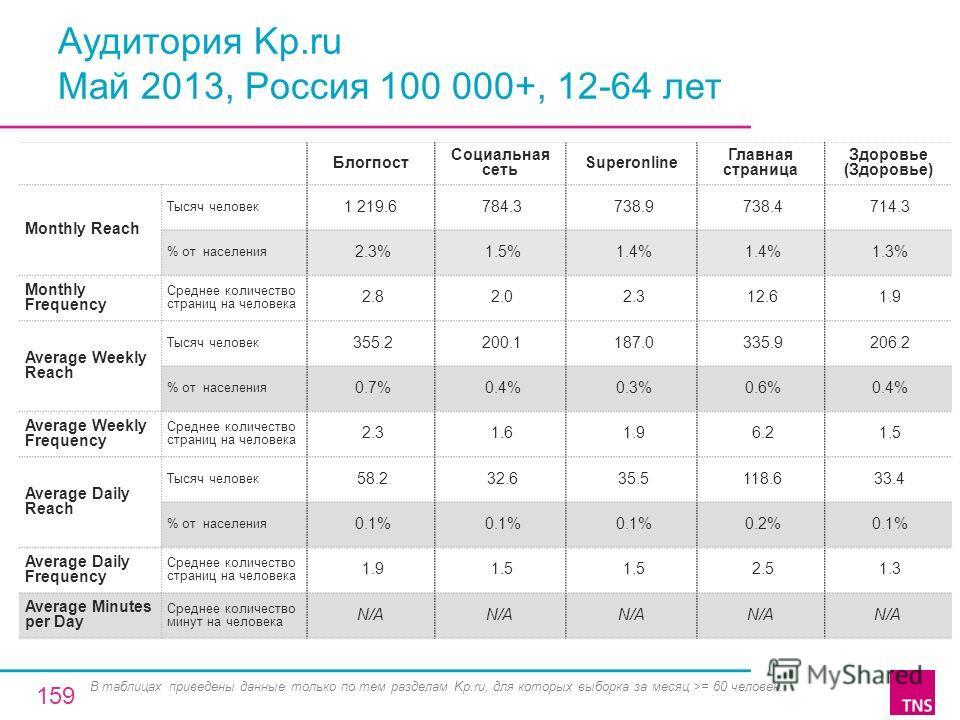 Аудитория Kp.ru Май 2013, Россия 100 000+, 12-64 лет Блогпост Социальная сеть Superonline Главная страница Здоровье (Здоровье) Monthly Reach Тысяч человек 1 219.6 784.3 738.9 738.4 714.3 % от населения 2.3% 1.5% 1.4% 1.3% Monthly Frequency Среднее ко