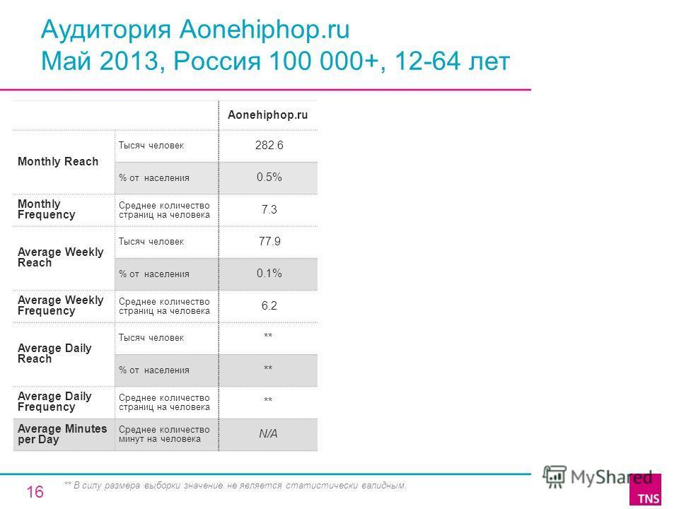 Аудитория Aonehiphop.ru Май 2013, Россия 100 000+, 12-64 лет Aonehiphop.ru Monthly Reach Тысяч человек 282.6 % от населения 0.5% Monthly Frequency Среднее количество страниц на человека 7.3 Average Weekly Reach Тысяч человек 77.9 % от населения 0.1%