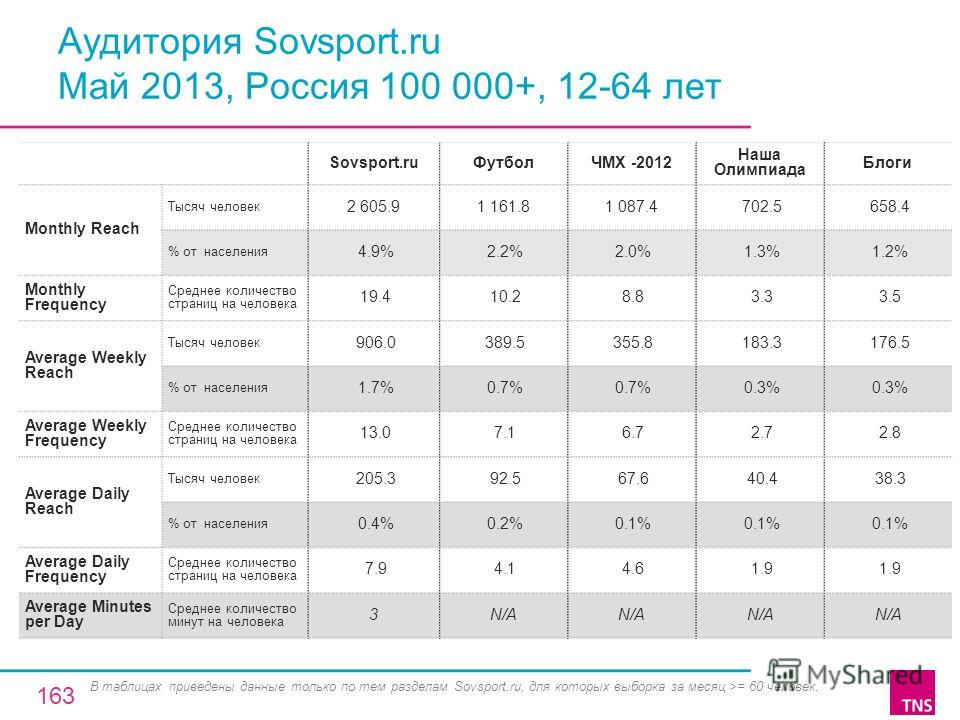 Аудитория Sovsport.ru Май 2013, Россия 100 000+, 12-64 лет Sovsport.ruФутболЧМХ -2012 Наша Олимпиада Блоги Monthly Reach Тысяч человек 2 605.91 161.81 087.4 702.5 658.4 % от населения 4.9% 2.2% 2.0% 1.3% 1.2% Monthly Frequency Среднее количество стра
