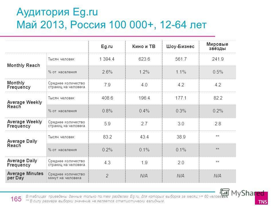 Аудитория Eg.ru Май 2013, Россия 100 000+, 12-64 лет Eg.ruКино и ТВШоу-Бизнес Мировые звёзды Monthly Reach Тысяч человек 1 394.4 623.6 561.7 241.9 % от населения 2.6% 1.2% 1.1% 0.5% Monthly Frequency Среднее количество страниц на человека 7.9 4.0 4.2