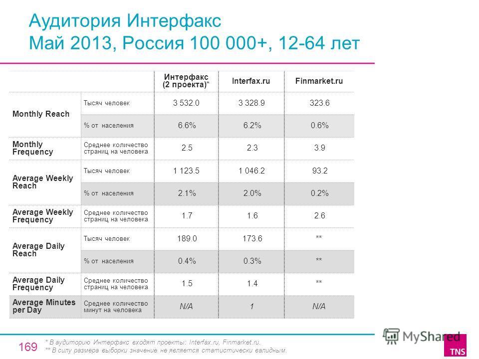 Аудитория Интерфакс Май 2013, Россия 100 000+, 12-64 лет Интерфакс (2 проекта)* Interfax.ruFinmarket.ru Monthly Reach Тысяч человек 3 532.03 328.9 323.6 % от населения 6.6% 6.2% 0.6% Monthly Frequency Среднее количество страниц на человека 2.5 2.3 3.