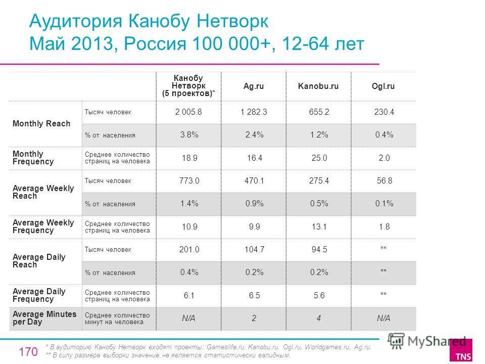 Аудитория Канобу Нетворк Май 2013, Россия 100 000+, 12-64 лет Канобу Нетворк (5 проектов)* Ag.ruKanobu.ruOgl.ru Monthly Reach Тысяч человек 2 005.81 282.3 655.2 230.4 % от населения 3.8% 2.4% 1.2% 0.4% Monthly Frequency Среднее количество страниц на