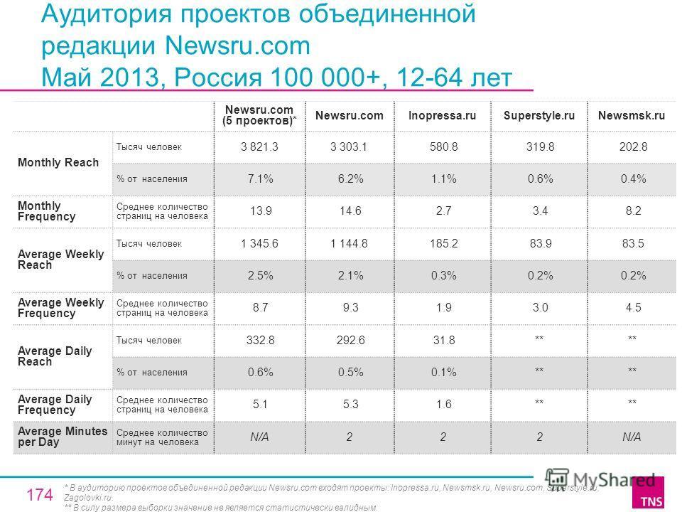 Аудитория проектов объединенной редакции Newsru.com Май 2013, Россия 100 000+, 12-64 лет Newsru.com (5 проектов)* Newsru.comInopressa.ruSuperstyle.ruNewsmsk.ru Monthly Reach Тысяч человек 3 821.33 303.1 580.8 319.8 202.8 % от населения 7.1% 6.2% 1.1%