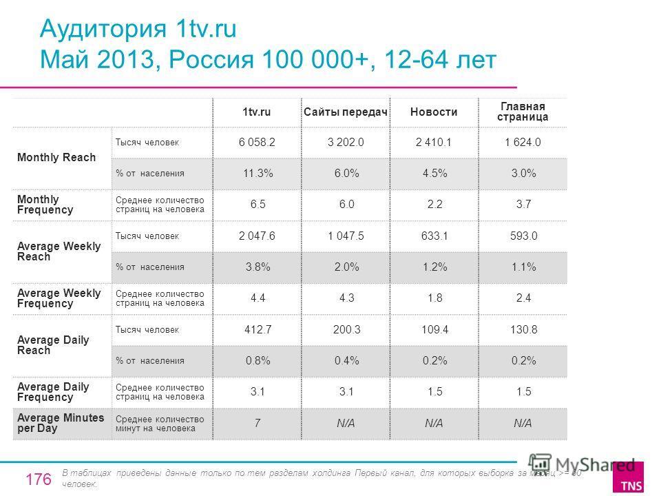 Аудитория 1tv.ru Май 2013, Россия 100 000+, 12-64 лет 1tv.ruСайты передачНовости Главная страница Monthly Reach Тысяч человек 6 058.23 202.02 410.11 624.0 % от населения 11.3% 6.0% 4.5% 3.0% Monthly Frequency Среднее количество страниц на человека 6.
