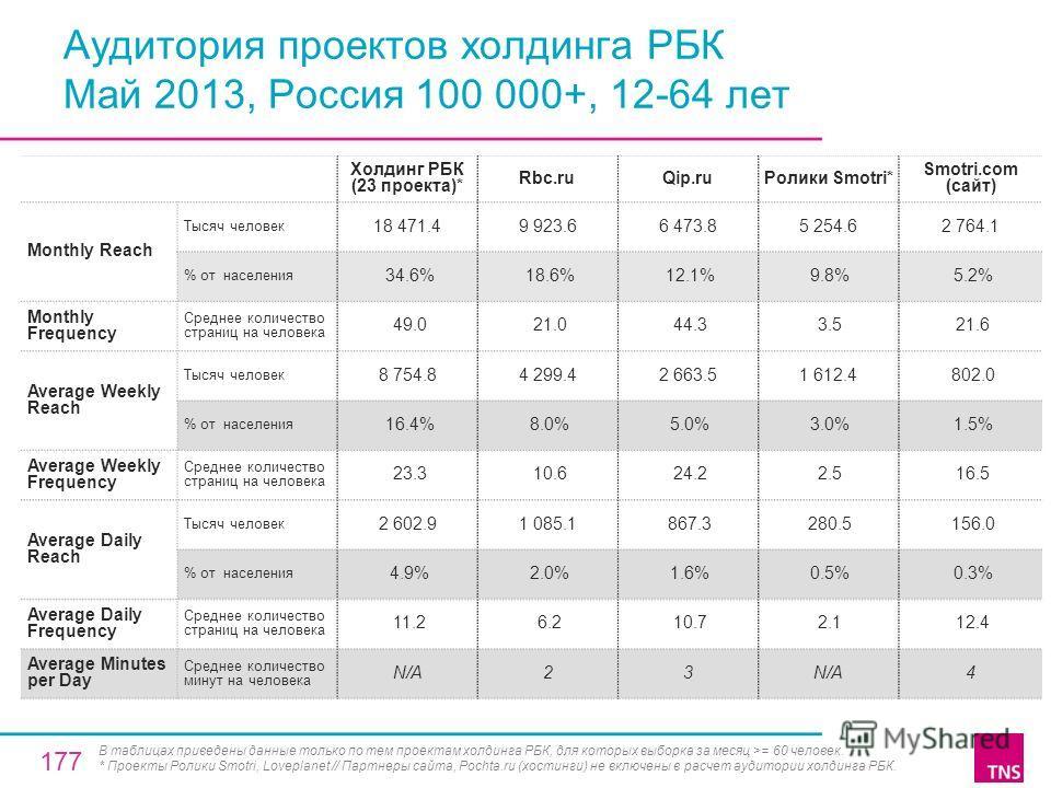 Аудитория проектов холдинга РБК Май 2013, Россия 100 000+, 12-64 лет Холдинг РБК (23 проекта)* Rbc.ruQip.ruРолики Smotri* Smotri.com (сайт) Monthly Reach Тысяч человек 18 471.49 923.66 473.85 254.62 764.1 % от населения 34.6% 18.6% 12.1% 9.8% 5.2% Mo