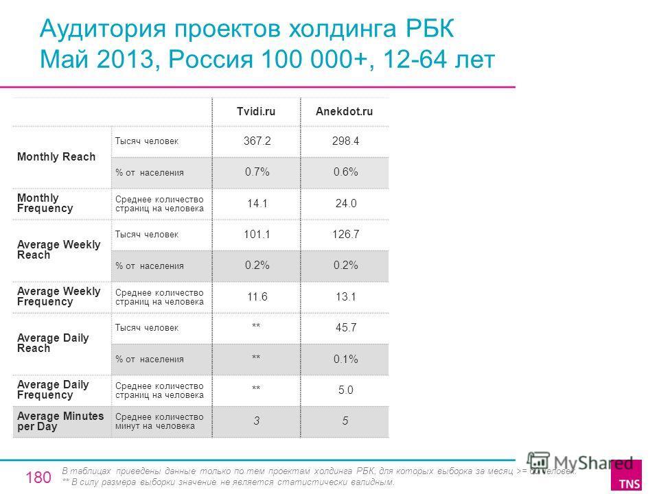 Аудитория проектов холдинга РБК Май 2013, Россия 100 000+, 12-64 лет Tvidi.ruAnekdot.ru Monthly Reach Тысяч человек 367.2 298.4 % от населения 0.7% 0.6% Monthly Frequency Среднее количество страниц на человека 14.1 24.0 Average Weekly Reach Тысяч чел