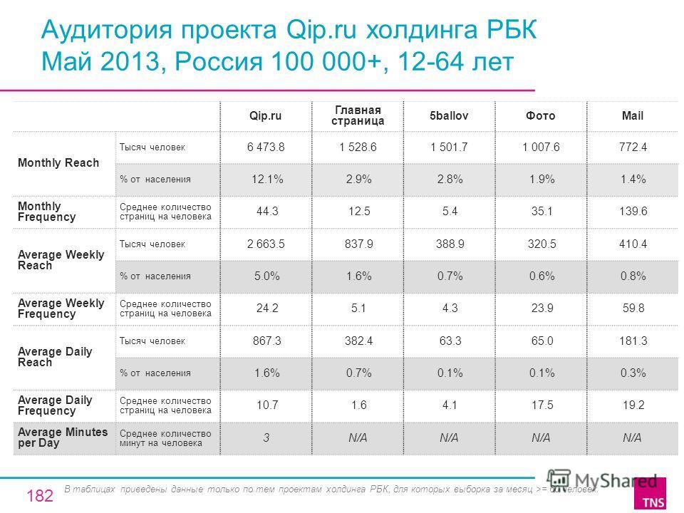 Аудитория проекта Qip.ru холдинга РБК Май 2013, Россия 100 000+, 12-64 лет Qip.ru Главная страница 5ballovФотоMail Monthly Reach Тысяч человек 6 473.81 528.61 501.71 007.6 772.4 % от населения 12.1% 2.9% 2.8% 1.9% 1.4% Monthly Frequency Среднее колич