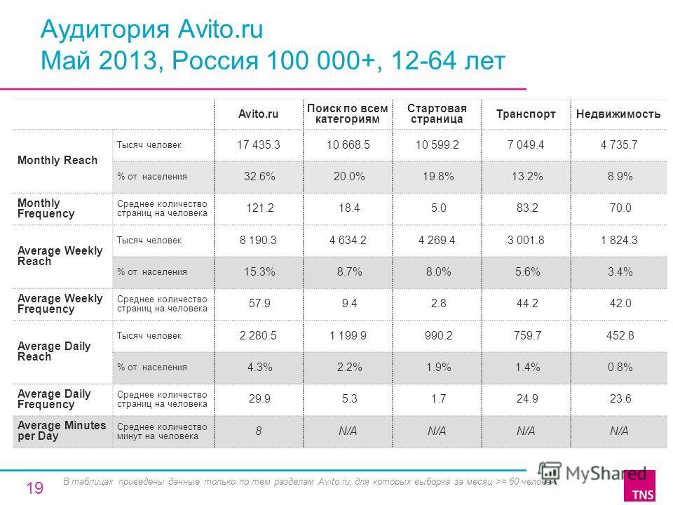 Аудитория Avito.ru Май 2013, Россия 100 000+, 12-64 лет Avito.ru Поиск по всем категориям Стартовая страница ТранспортНедвижимость Monthly Reach Тысяч человек 17 435.310 668.510 599.27 049.44 735.7 % от населения 32.6% 20.0% 19.8% 13.2% 8.9% Monthly
