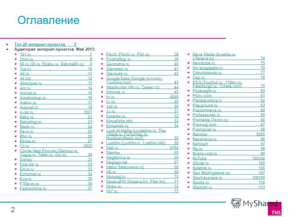 Топ-20 интернет-проектов 5 Аудитория интернет-проектов Май 2013: 2 Оглавление 101.ru 7 2mm.ru 8 66.ru (66.ru, Ekabu.ru, Rabota66.ru) 9 7ya.ru 10 Aif.ru 11 All.biz 12 Allrecipes.ru 13 Am.ru 14 Animal.ru 15 Aonehiphop.ru 16 Arabio.ru 17 Autonet.ru 18 A
