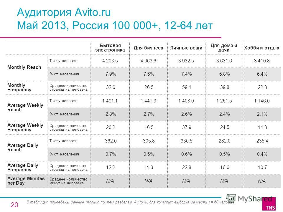 Аудитория Avito.ru Май 2013, Россия 100 000+, 12-64 лет Бытовая электроника Для бизнесаЛичные вещи Для дома и дачи Хобби и отдых Monthly Reach Тысяч человек 4 203.54 063.63 932.53 631.63 410.8 % от населения 7.9% 7.6% 7.4% 6.8% 6.4% Monthly Frequency