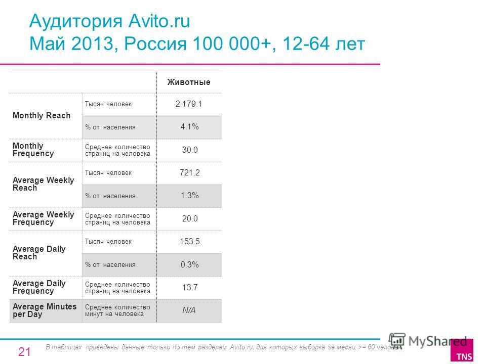 Аудитория Avito.ru Май 2013, Россия 100 000+, 12-64 лет Животные Monthly Reach Тысяч человек 2 179.1 % от населения 4.1% Monthly Frequency Среднее количество страниц на человека 30.0 Average Weekly Reach Тысяч человек 721.2 % от населения 1.3% Averag