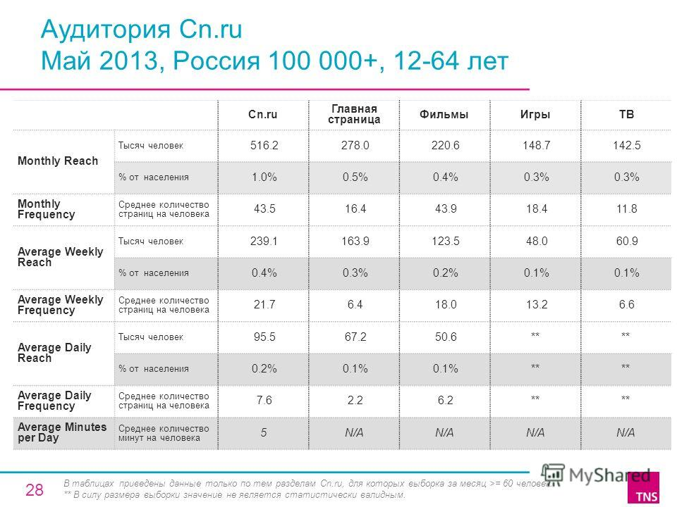 Аудитория Cn.ru Май 2013, Россия 100 000+, 12-64 лет Cn.ru Главная страница ФильмыИгрыТВ Monthly Reach Тысяч человек 516.2 278.0 220.6 148.7 142.5 % от населения 1.0% 0.5% 0.4% 0.3% Monthly Frequency Среднее количество страниц на человека 43.5 16.4 4