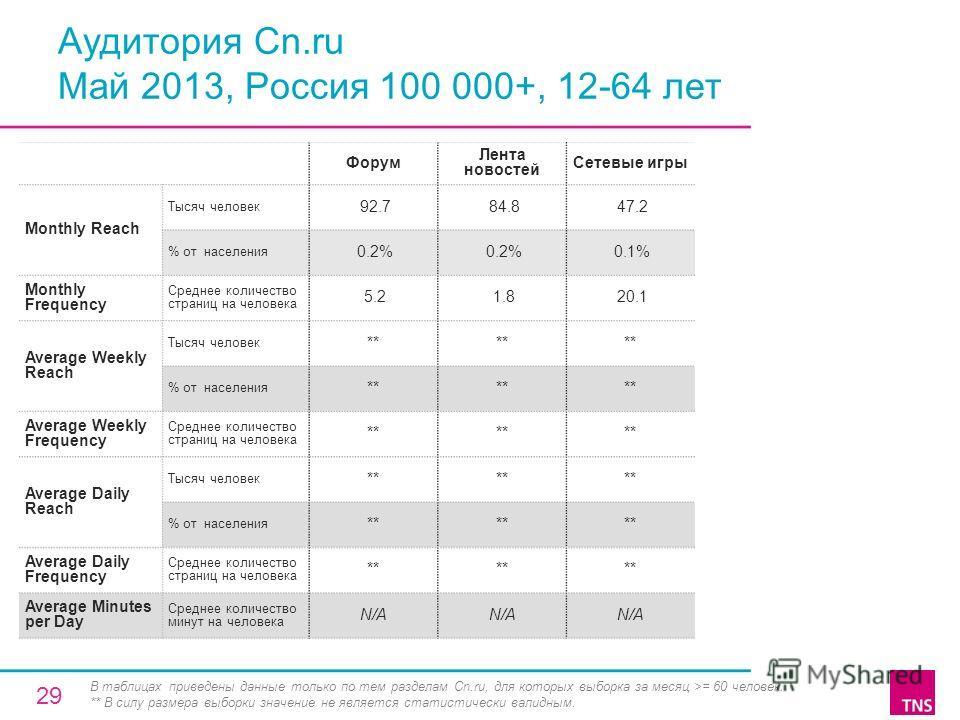 Аудитория Cn.ru Май 2013, Россия 100 000+, 12-64 лет Форум Лента новостей Сетевые игры Monthly Reach Тысяч человек 92.7 84.8 47.2 % от населения 0.2% 0.1% Monthly Frequency Среднее количество страниц на человека 5.2 1.8 20.1 Average Weekly Reach Тыся