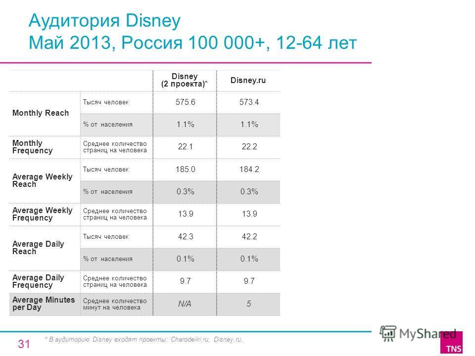 Аудитория Disney Май 2013, Россия 100 000+, 12-64 лет Disney (2 проекта)* Disney.ru Monthly Reach Тысяч человек 575.6 573.4 % от населения 1.1% Monthly Frequency Среднее количество страниц на человека 22.1 22.2 Average Weekly Reach Тысяч человек 185.