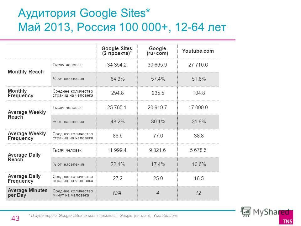 Аудитория Google Sites* Май 2013, Россия 100 000+, 12-64 лет Google Sites (2 проекта)* Google (ru+com) Youtube.com Monthly Reach Тысяч человек 34 354.230 665.927 710.6 % от населения 64.3% 57.4% 51.8% Monthly Frequency Среднее количество страниц на ч
