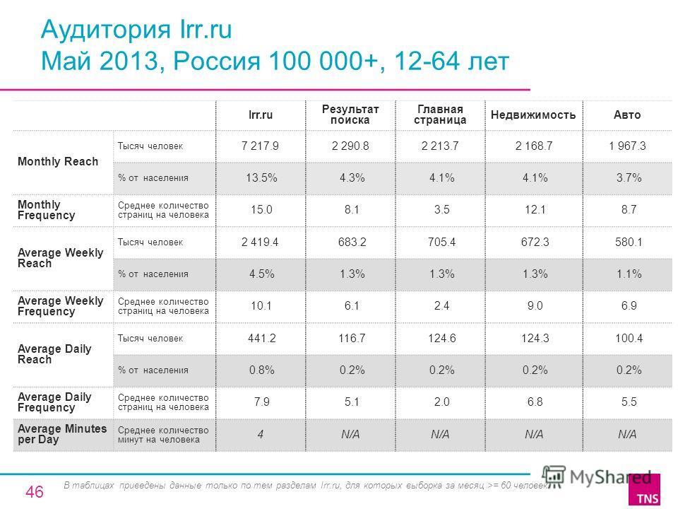 Аудитория Irr.ru Май 2013, Россия 100 000+, 12-64 лет Irr.ru Результат поиска Главная страница НедвижимостьАвто Monthly Reach Тысяч человек 7 217.92 290.82 213.72 168.71 967.3 % от населения 13.5% 4.3% 4.1% 3.7% Monthly Frequency Среднее количество с