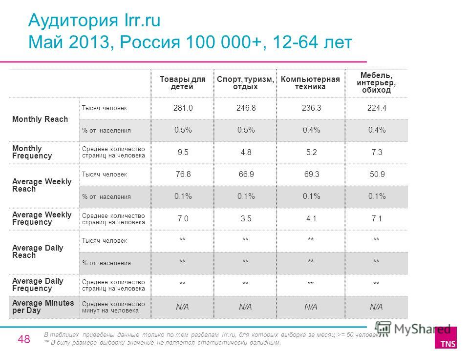 Аудитория Irr.ru Май 2013, Россия 100 000+, 12-64 лет Товары для детей Спорт, туризм, отдых Компьютерная техника Мебель, интерьер, обиход Monthly Reach Тысяч человек 281.0 246.8 236.3 224.4 % от населения 0.5% 0.4% Monthly Frequency Среднее количеств