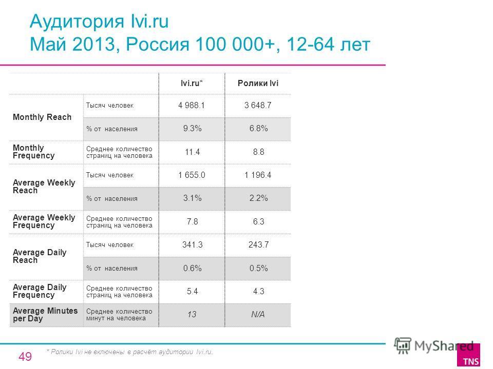 Аудитория Ivi.ru Май 2013, Россия 100 000+, 12-64 лет Ivi.ru*Ролики Ivi Monthly Reach Тысяч человек 4 988.13 648.7 % от населения 9.3% 6.8% Monthly Frequency Среднее количество страниц на человека 11.4 8.8 Average Weekly Reach Тысяч человек 1 655.01