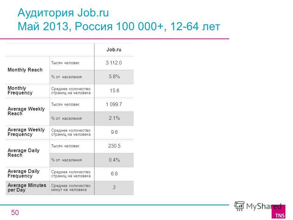 Аудитория Job.ru Май 2013, Россия 100 000+, 12-64 лет Job.ru Monthly Reach Тысяч человек 3 112.0 % от населения 5.8% Monthly Frequency Среднее количество страниц на человека 15.6 Average Weekly Reach Тысяч человек 1 099.7 % от населения 2.1% Average