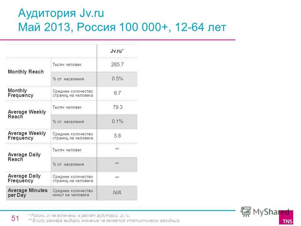 Аудитория Jv.ru Май 2013, Россия 100 000+, 12-64 лет Jv.ru* Monthly Reach Тысяч человек 285.7 % от населения 0.5% Monthly Frequency Среднее количество страниц на человека 6.7 Average Weekly Reach Тысяч человек 79.3 % от населения 0.1% Average Weekly