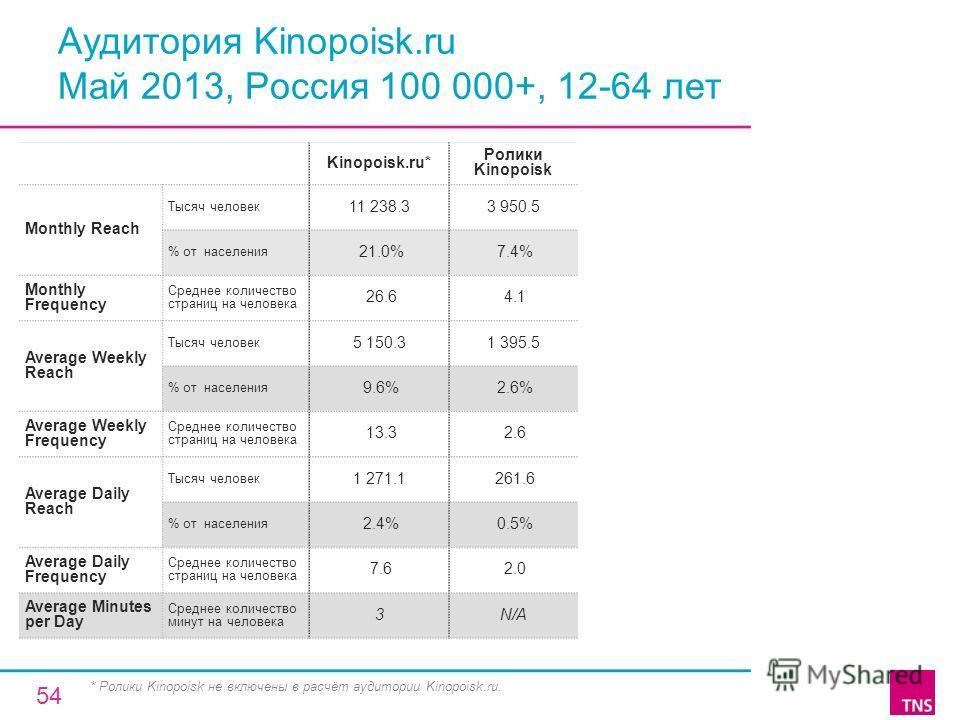 Аудитория Kinopoisk.ru Май 2013, Россия 100 000+, 12-64 лет Kinopoisk.ru* Ролики Kinopoisk Monthly Reach Тысяч человек 11 238.33 950.5 % от населения 21.0% 7.4% Monthly Frequency Среднее количество страниц на человека 26.6 4.1 Average Weekly Reach Ты