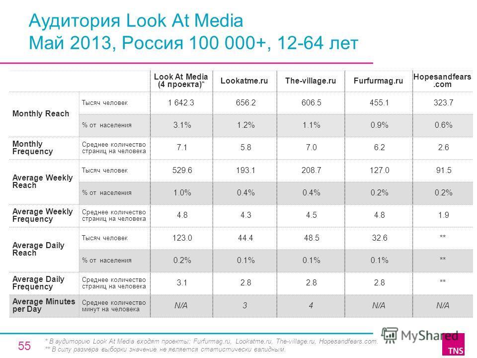 Аудитория Look At Media Май 2013, Россия 100 000+, 12-64 лет Look At Media (4 проекта)* Lookatme.ruThe-village.ruFurfurmag.ru Hopesandfears.com Monthly Reach Тысяч человек 1 642.3 656.2 606.5 455.1 323.7 % от населения 3.1% 1.2% 1.1% 0.9% 0.6% Monthl
