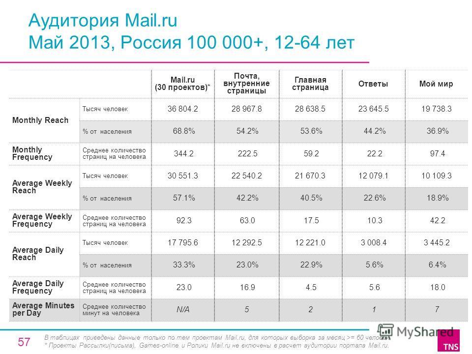 Аудитория Mail.ru Май 2013, Россия 100 000+, 12-64 лет Mail.ru (30 проектов)* Почта, внутренние страницы Главная страница ОтветыМой мир Monthly Reach Тысяч человек 36 804.228 967.828 638.523 645.519 738.3 % от населения 68.8% 54.2% 53.6% 44.2% 36.9%