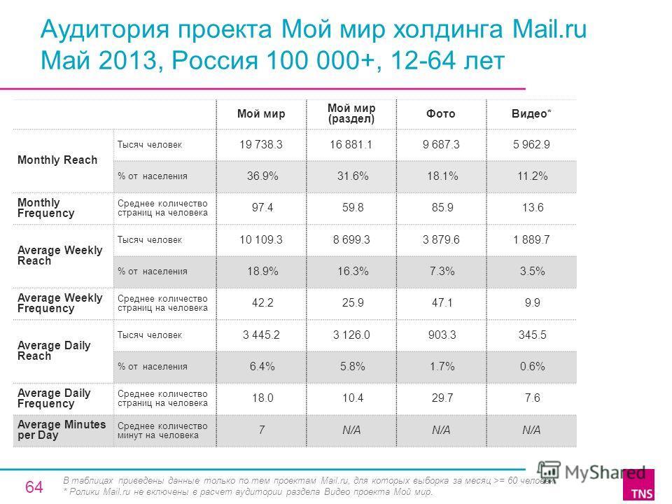 Аудитория проекта Мой мир холдинга Mail.ru Май 2013, Россия 100 000+, 12-64 лет Мой мир Мой мир (раздел) ФотоВидео* Monthly Reach Тысяч человек 19 738.316 881.19 687.35 962.9 % от населения 36.9% 31.6% 18.1% 11.2% Monthly Frequency Среднее количество