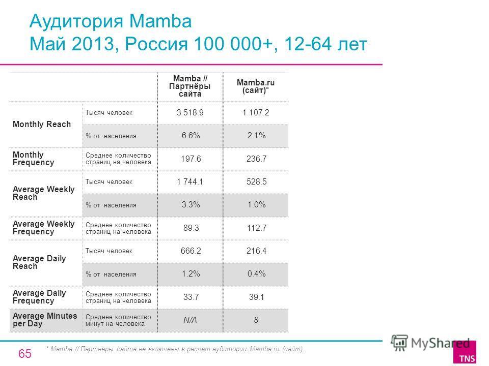 Аудитория Mamba Май 2013, Россия 100 000+, 12-64 лет Mamba // Партнёры сайта Mamba.ru (сайт)* Monthly Reach Тысяч человек 3 518.91 107.2 % от населения 6.6% 2.1% Monthly Frequency Среднее количество страниц на человека 197.6 236.7 Average Weekly Reac