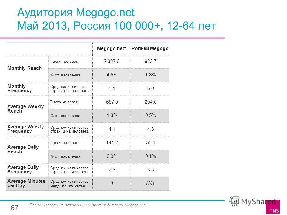 Аудитория Megogo.net Май 2013, Россия 100 000+, 12-64 лет Megogo.net*Ролики Megogo Monthly Reach Тысяч человек 2 387.6 982.7 % от населения 4.5% 1.8% Monthly Frequency Среднее количество страниц на человека 5.1 6.0 Average Weekly Reach Тысяч человек