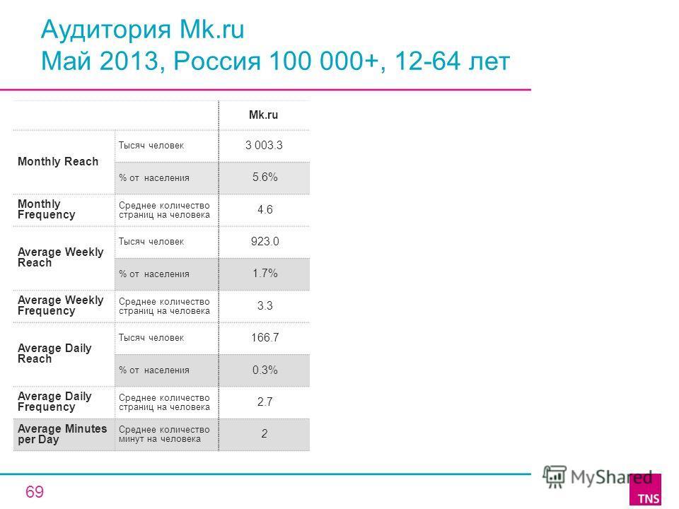 Аудитория Mk.ru Май 2013, Россия 100 000+, 12-64 лет Mk.ru Monthly Reach Тысяч человек 3 003.3 % от населения 5.6% Monthly Frequency Среднее количество страниц на человека 4.6 Average Weekly Reach Тысяч человек 923.0 % от населения 1.7% Average Weekl