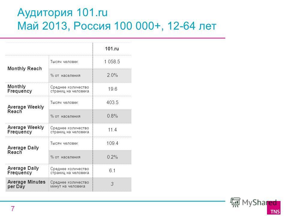 Аудитория 101.ru Май 2013, Россия 100 000+, 12-64 лет 101.ru Monthly Reach Тысяч человек 1 058.5 % от населения 2.0% Monthly Frequency Среднее количество страниц на человека 19.6 Average Weekly Reach Тысяч человек 403.5 % от населения 0.8% Average We