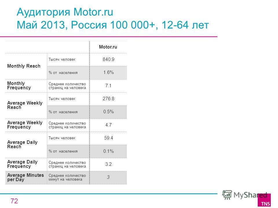 Аудитория Motor.ru Май 2013, Россия 100 000+, 12-64 лет Motor.ru Monthly Reach Тысяч человек 840.9 % от населения 1.6% Monthly Frequency Среднее количество страниц на человека 7.1 Average Weekly Reach Тысяч человек 276.8 % от населения 0.5% Average W